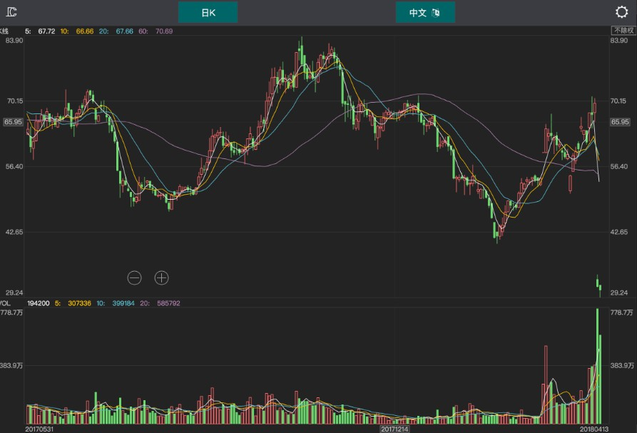 Simple Cross-platform Stock Charts using the canvas element