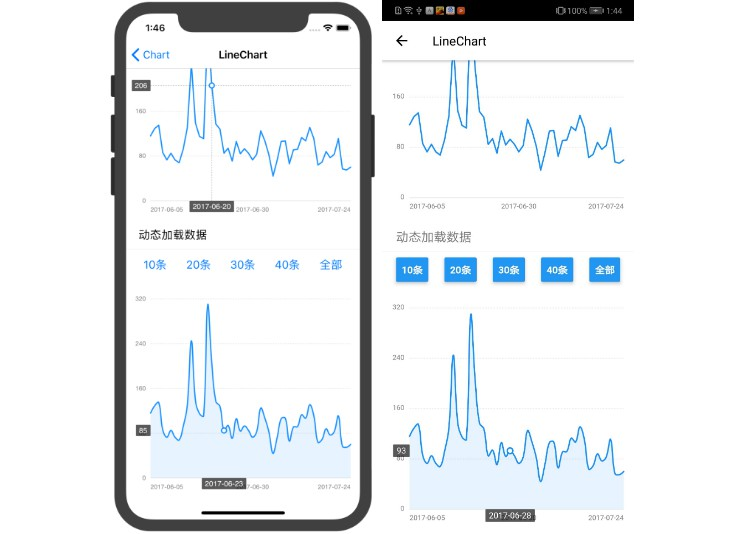F2 charts for react native
