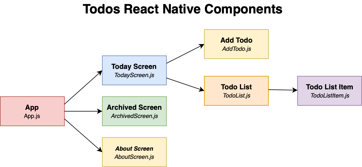 todos-react-native